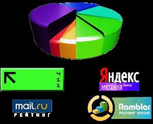 счетчики статистики li.ru, я.метрика